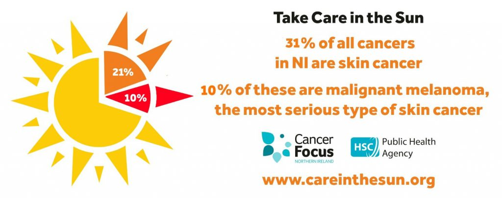 31 percent of all cancers in Northern Ireland are skin cancer