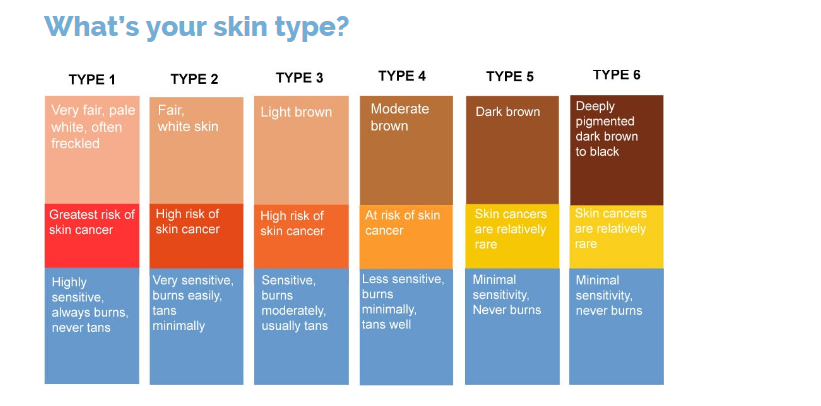 Skin type guide